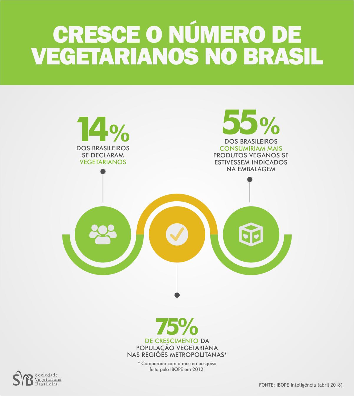 Estimativa de Porcentagem de Vegetarianos e Veganos no Brasil